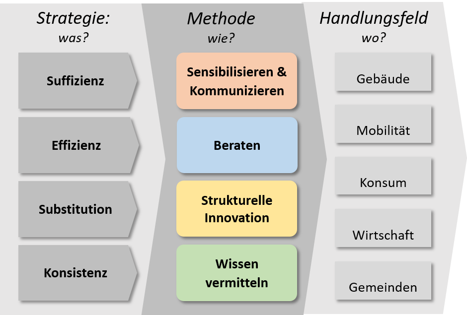 //knonauer-amt.ch/wp-content/uploads/2020/05/StrategieMethode.png
